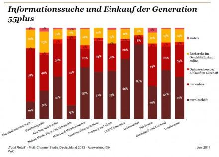 Informationssuche und Einkaufsverhalten der Silver Surfer - der Generation 55plus (Grafik: PwC).
