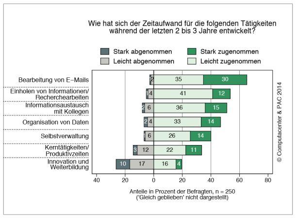 Routinetätigkeiten nehmen in Firmen immer mehr Zeit in Anspruch (Grafik: PAC/Computacenter).