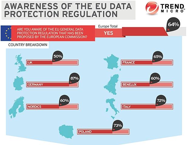 Nur 64 Prozent der Unternehmen in Europa sind sich bewusst, was mit der Datenschutzverordnung der EU auf sie zukommt. (Grafik: Trend Micro).