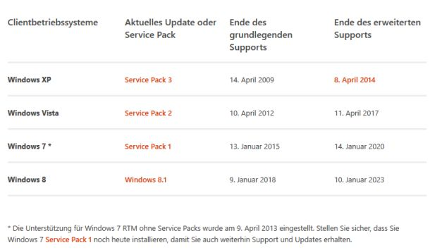 Windows-Support-Lifecycle Tabelle(Screenshot: ITespresso).