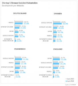 Browsermarkt Deutschland Spanien Frankreich UK Juni 2014 (Grafik: AT Internet)