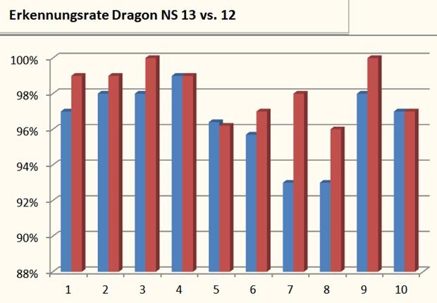 Die Grafik zeigt die Erkennungsraten in zehn Diktaten von Naturally Speaking 13 (Rot) im Vergleich zur Vorgängerversion 12 (Blau). Die aktuelle Version erreicht eine deutlich höhere Genauigkeit.