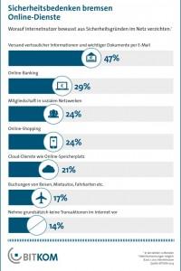 Laut einer repräsentativen Bitkom-Umfrage verzichten inzwischen viele Internetnutzer aus Sorge vor Betrug, Ausspähung oder Gefahr auf die Nutzung bestimmter Dienste (Grafik: Bitkom).