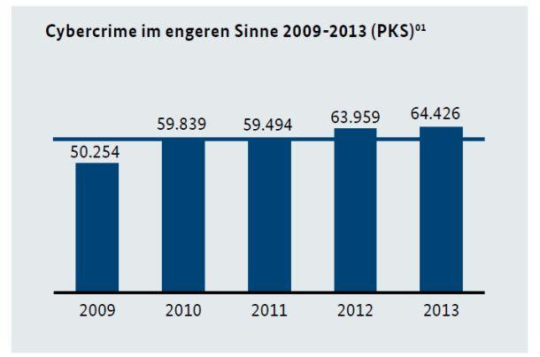 Die Zahl der in der Polizeilichen Kriminalstatistik erfassten Fälle von Cybercrime, also aller Straftaten, die unter Ausnutzung moderner Informations- und Kommunikationstechnik oder gegen diese begangen wurden, stieg laut Bundeslagebild Cybercrime 2013 im Jahr 2013 auf 64.426 Fälle. Dies entspricht einer Steigerung von rund einem Prozent gegenüber dem Vorjahr (Grafik: BKA).