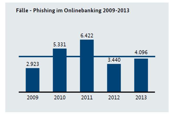 2013 verzeichneten die Polizeibehörden wieder einen merklichen Anstieg der Phishing-Fälle. Als Hauptgrund vermuten sie, dass die 2012 durch unterschiedliche Maßnahmen der Banken ins Hintertreffen geratenen Täter technisch aufgerüstet haben (Grafik: BKA).