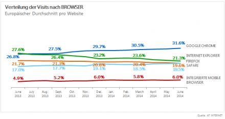 Browsermarkt Europa Juni 2014 (Grafik: AT Internet)