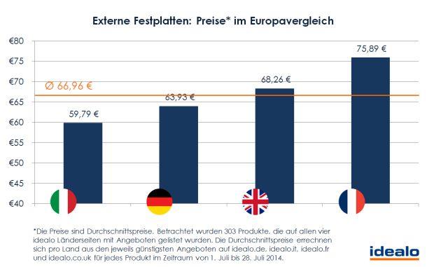 Externe Festplatten Preisvergleich Europa (Grafik: Idealo)