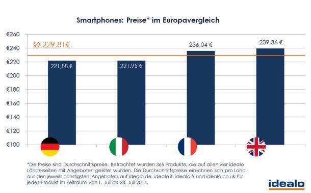 Smartphones Preise in Europa (Grafik: Idealo)