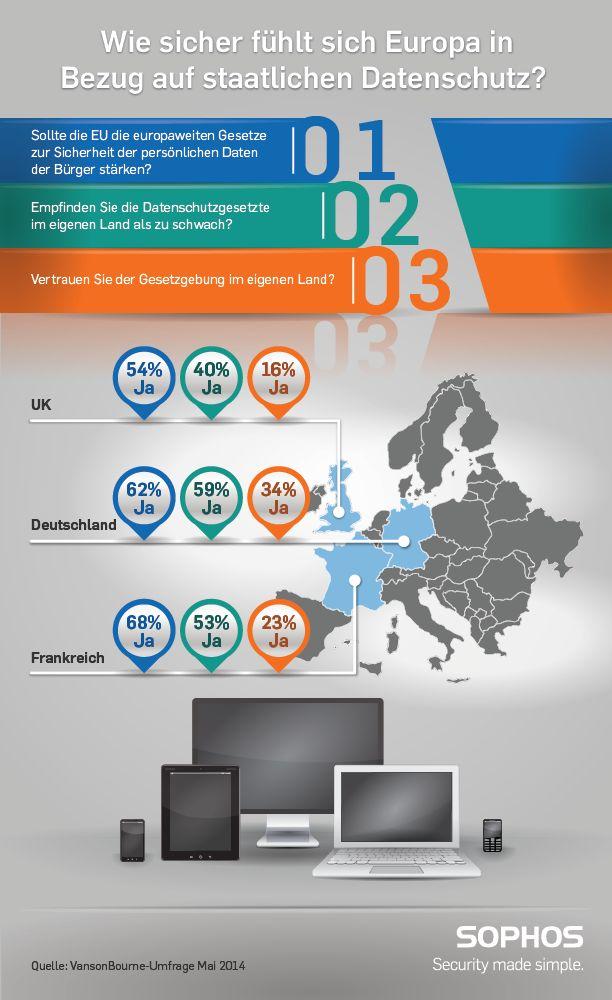 Deutsche Arbeitnehmer sind einer Umfrage von Sophos zufolge mit der Gesetzgebung zu Datensicherheit am zufriedensten (Grafik: Sophos)