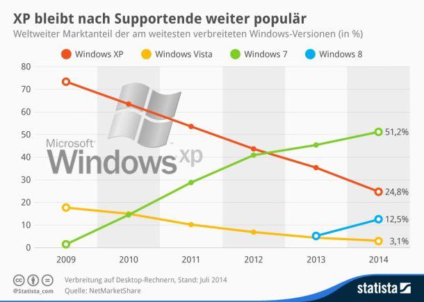 Die 2001 auf den Markt gekommene Version des Microsoft-Betriebssystems ist weiterhin recht verbreitet. Im Juli kam XP laut NetMarketShare den dritten Monat in Folge auf einen Marktanteil von weltweit rund 25 Prozent -  und liegt damit hinter Windows 7 an zweiter Stelle.  (Grafik: Statista).