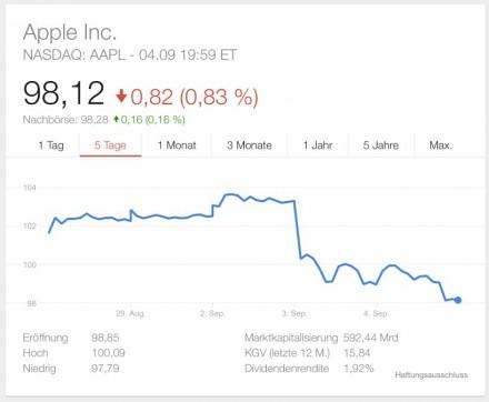 Die Apple-Aktie büßte diese Woche an Wert ein (Screenshot: ZDNet.de).