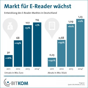 Der Markt für E-Reader wächst auch 2014 weiter, aber voraussichtlich deutlich langsamer (Grafik: Bitkom)