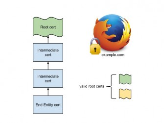 Firefox_32_Public_Key_Pinning