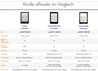 Amazons E-Book-Reader-Angebot (Screenshot: ITespresso)