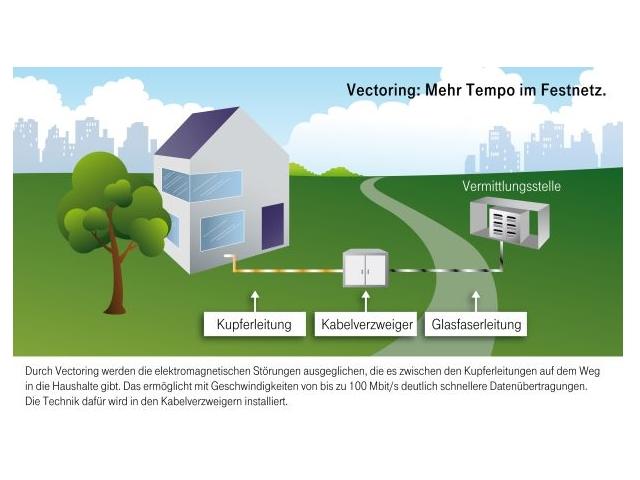 VDSL_Vectoring_Telekom