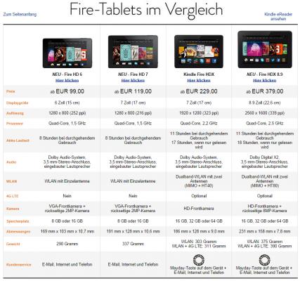 Übersicht über die vierte generation der Amazon Fire-Tablets