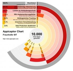 Das Fraunhofer SIT fand bei einer Stichprobe von 10.000 Gratis-Apps für iOS  zahlreiche Anwendungen mit absichtlich eingebauten Sicherheitsmängeln  (Grafik: Fraunhofer SIT)