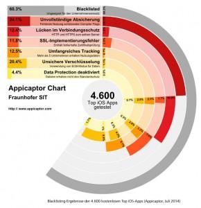 Tausende iOS-Apps zu unsicher für den Einsatz in Firmen (Grafik: Fraunhofer SIT)