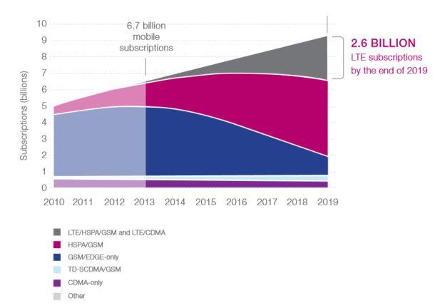 ITU-Prognose zur weltweiten Entwicklung mobiler Breitbandanschlüsse (Grafik: ITU/State of Braodband Report).