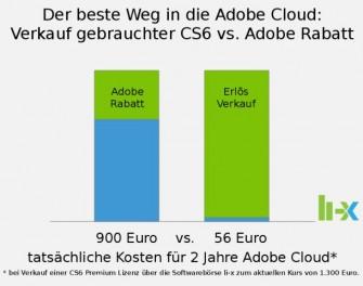 Am Beispiel einer CS6 Premium Lizenz rechnet li-x vor, dass es lohnender sein kann, Adobes Rabatt für Cloud-Umsteiger auszuschlagen und statttdessn die nicht mehr benötigte Sofftware über die Börse zu verkaufen (Grafik:li-x).