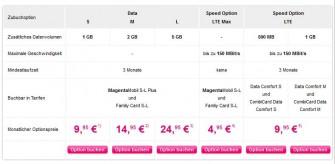 Die zubuchbaren Daten- und Geschwindigkeitsoptionen der MagentaMobil-Tarife der Deutschen Telekom ( Grafik: Deutsche Telekom).