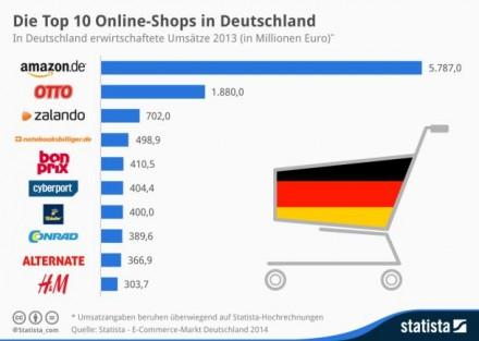 """Am 21. Oktober veröffentlichen Statista und das EHI die mittlerweile sechste Ausgabe der Studie """"E-Commerce-Markt Deutschland"""", mit der die 1000 umsatzstärksten Online-Shops untersucht werden. Bereits jetzt sind die Top 10 dieser Liste bekannt. Demnach liegt Zalando hinter Amazon und Otto aktuell auf Rang drei Euro (Grafik: Statista)."""