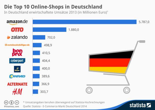 Online-Shops in Deutschland (Grafik: Statista)