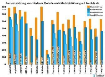 Die Auswertung der Smartphone-Presie durch 7mobile.de (Grafik: 7mobile.de)