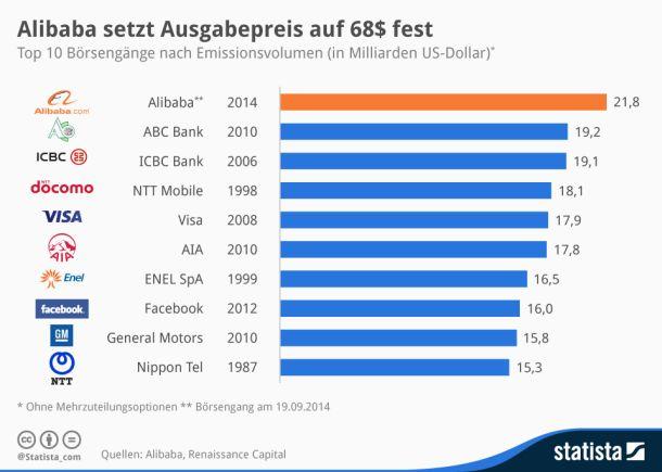 AliBaba hat mit seinem Börsengang den bisherigen Spitzenreiter ABC Bank übertrumpft. Und auch den bisher größten Tech-IPO – den von Facebook mit war mit 16 Milliarden Dollar – hat es weit hinter sich gelassen (Grafik: Statista).