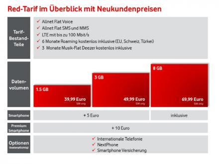 Ab 6. Oktober geleten bei Vodafone neue Red-Tarife für Smartphones. (Grafik: Vodafone)