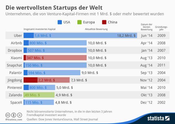In einer vom Wall Street Journal erstellten Liste der höchstbewerteten Start-ups findet sich auf Platz acht mit Zalando auch ein deutsches Unternehmen. Der Modeversand wurde bei der letzten Finanzierungsrunde mit 4,9 Milliarden Dollar bewertet. Der zweite europäische Vertreter - Spotify - folgt mit einem geschätzten Wert von 4 Milliarden Dollar auf Platz 11 (Grafik: Statista).