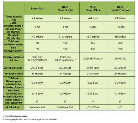 Angebots- und Preisüberischt der Smartphone Tarife von Mobilcom-Debitel. (Grafik: Mobilcom-Debitel)