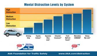 Bei den sogenannten In-Car-Systeme der Autohersteller schneidet Toyota am besten ab  (Bild: AAA).