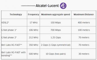 Mit einer Mitte 2014 veröffentlichten Übersicht zeigt Alcatel-Lucent das aus seiner Sicht in G.fast steckende Potenzial auf (Grafik: Alcatel-Lucent).