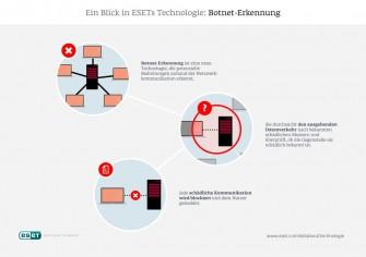 Infografik von Eset zur Funktionsweise der in den Samrt Security 2015 enthaltenen Botnet-Erkennung (Grafik: Eset).