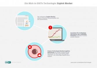 Infografik von Eset zur Funktionsweise des in den beiden Security-Produkten enthaltenen Exploit-Blockers (Grafik: Eset).