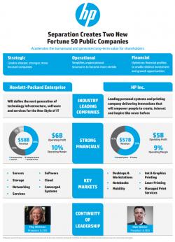 Infografik zur geplanten Aufspaltung von HP (Grafik: HP).