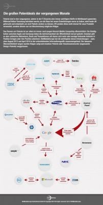 Infografik Patentdeals (Grafik: NetMediaEurope)