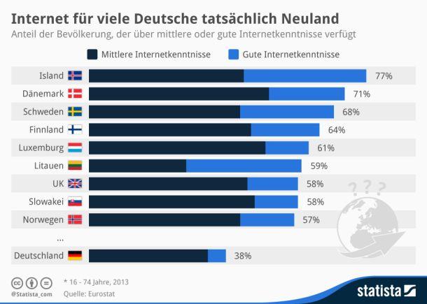 Einer Umfrage der EU-Statistikbehörde Eurostat zufolge verfügen lediglich fünf Prozent der Bundesbürger über gute Internetkenntnisse, weitere 33 Prozent der Bevölkerung über mittelmäßige Internetkenntnisse. Damit ist Deutschland im europäischen Vergleich weit abgeschlagen. Auf Platz eins liegt Island vor Dänemark und Schweden (Grafik: http://de.statista.com/infografik/2811/internetkenntnisse-in-europa/ Statista).