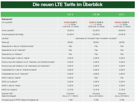 Die drei Tarife von Smartmobil mit Allnet-Flatrate im LTE-Netz im Überblick (Grafik: Smartmobil).