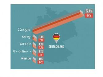 Suchmaschinen in Deutschland