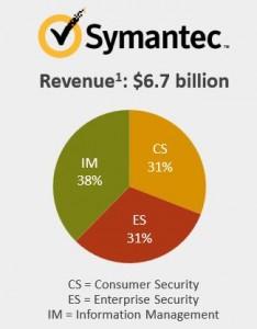 """Das Geschäft mit """"Information Management"""" (grün) trägt derzeit etwas mehr als ein Drittel zum Gesamtumsatz von Symantec bei. Es wird nun als eigenständige Firma fortgeführt (Grafik: Symantec)."""