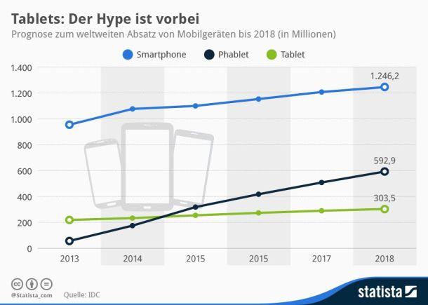 Sowohl IDC wie auch Gartner haben dieses Jahr bereits ihre Absatzprognosen für Tablets nach unten korrigiert. Offenbar tauschen Nutzer ihre Tablets langsamer als zunächst gedacht aus. Außerdem scheinen viele Menschen im Alltag keine Verwendung für ein Tablet zu sehen. Davon profitiert die Gerätekategorie Phablet zu sein. Laut IDC wird dem der Absatz in dieser Geräteklasse 2014 gegenüber dem Vorjahr um mehr als 200 Prozent zulegen. Zum Vergleich: Bei Smartphone gehen die Analysten von 13 Prozent, bei Tablets von 6,5 Prozent aus (Grafik: Statista)