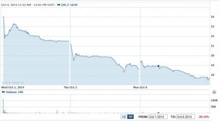 Kursverlauf der Zalando-Aktie beim Börsengang (Screenshot: ITespresso bei Yahoo Finance).