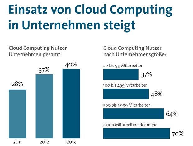 Der Einsatz von Cloud Computing in Unternehmen nimmt langsam aber sicher zu. Allerdings nützen im Moment nur 37 Prozent der kleinen Unternehmen Dienstleistungen aus der Cloud (Grafik: Bitkom).