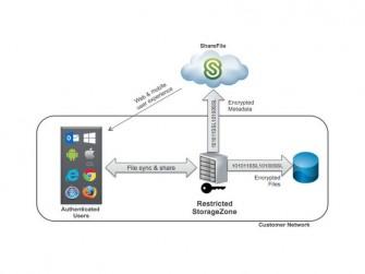 Citrix-Restricted-Storage Zone (Grafik: Citrix)
