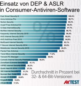 Consumer_AV-Test_Tabelle (Diagramm: AV-Test)