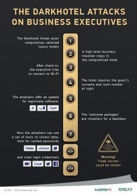Infektionswege bei der Cyberspionage-Kamapgane Darkhotel (Grafik: Kaspersky)