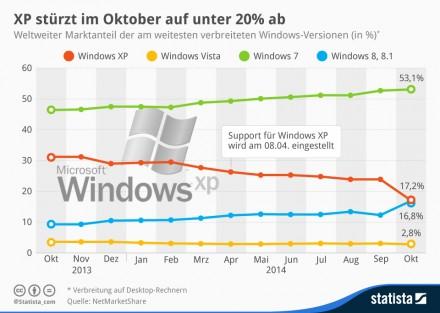 Zahlen von NetMarketShare zufolge kommen Windows 8 und 8.1 derzeit zusammen auf einen Marktanteil von 16,8 Prozent, während Windows 7 weiterhin auf 53 Prozent aller internetfähigen PCs zum Einsatz kommt (Grafik: Statista).