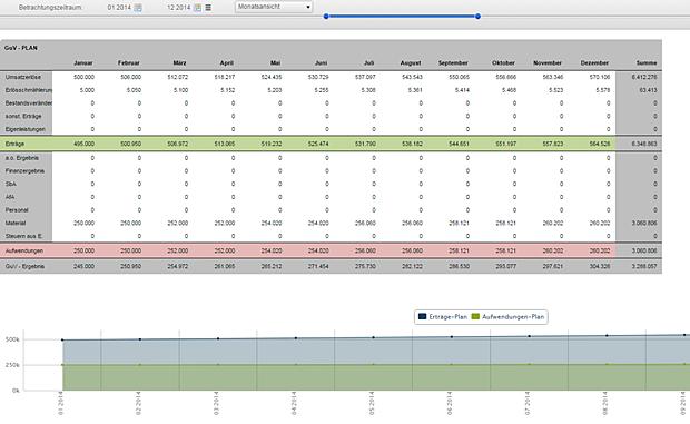 Seneca Controlling ermittelt über das Jahr aus Umsatzerlösen, Erträgen, Aufwendungen, etc. das GuV-Ergebnis (Gewinn- und Verlustergebnis).